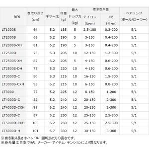 ダイワ 18 フリームス LT3000S-CXH (スピニングリール)