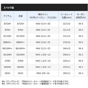 シマノ ハードロッカー (ベイトキャスティングモデル) B72XH (ライトショアロッド)