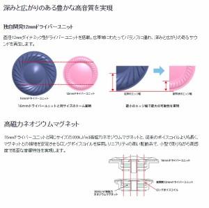 MDR-EX255-N ソニー ダイナミック密閉型カナルイヤホン ゴールド