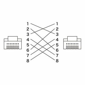 サンワサプライ UTPエンハンスドカテゴリ5ハイグレード単線クロスケーブル 10m ホワイト KB-10T5-10CN サンワ