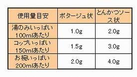 トロミスマイル 700g ヘルシーフード (とろみ剤 介護食 食品) 介護用品
