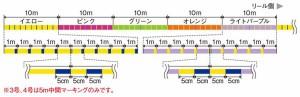 モーリス [VARIVAS]アバニ ジギング パワーブレイドPE x8 ライン 0.8号 200m  10m×5色のマーキ
