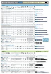 BOSCH(ボッシュ) ステンレス用ジグソーブレード5本組 T-118GFS