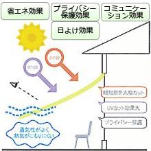 UVカット日よけシート (オーニング)マルシェ プレーン (A) 約幅180×丈180cm 省エネ・ウォッシャブル・撥水・ECO