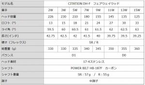 POWER BILT(パワービルト) サイテーション DH-F フェアウェイウッド 9W