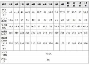 ファンタストプロ TICNユーティリティー 12番 UT-12 短尺 カーボンシャフト ゴルフクラブ