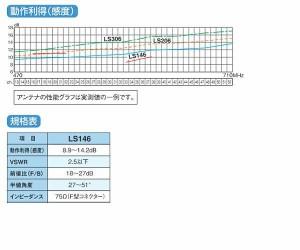 マスプロ電工 地上デジタル放送受信用 家庭用 高性能UHFアンテナ 14素子 LS146