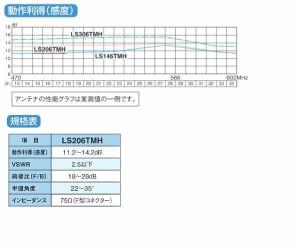 マスプロ電工 地上デジタル放送受信用 家庭用 超高性能UHFアンテナ 20素子 LS206TMH