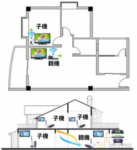 TV連動 ビデオトランスミッターAV家電無線転送キット 複数のテレビで映像・音声を共有できる♪  VT24