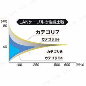 【取寄品】 CAT7ウルトラフラットLANケーブル(0.5m、ブラック) ネットワーク