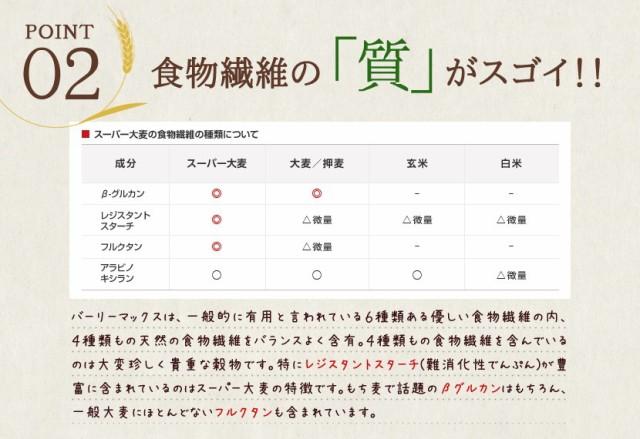 ポイント2. 食物繊維の「質」がスゴイ!!