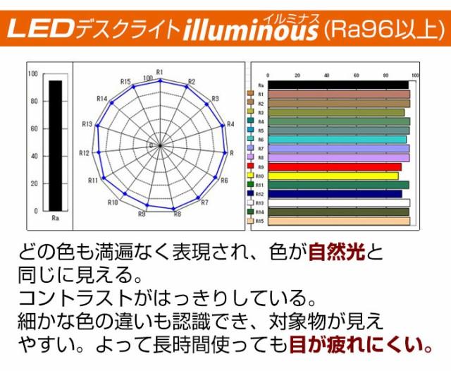 演色性 - LEDデスクライト lluminous(イルミナス)