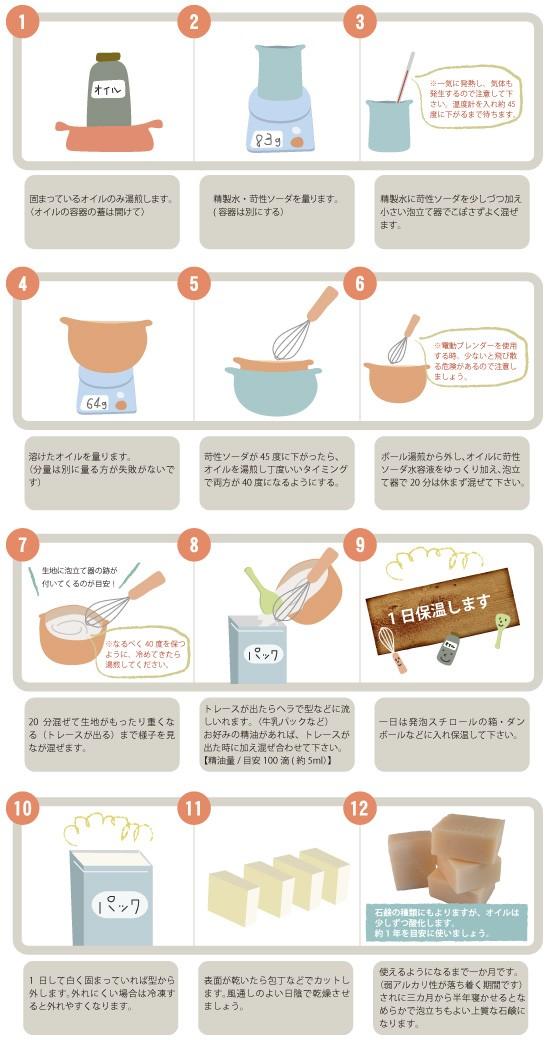 手作り石けんレシピ
