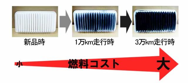 エアフィルターの燃費への影響