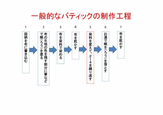 バティック 制作工程表