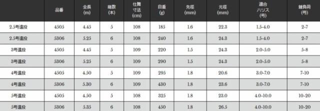 宇崎日新 NISSIN PRO SPEC ISO KW 4号 530 遠投 5306 [プロスペック磯