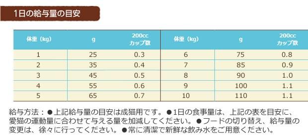 ニュートロ ワイルドレシピ キャットフード アダルト白身魚_r3
