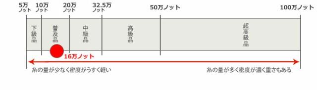 16万ノット